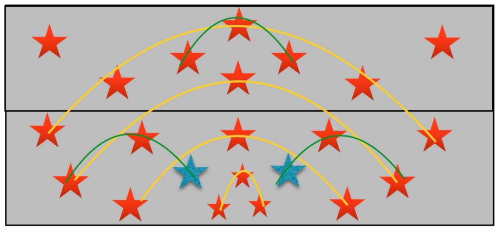 Pods (represented in Fig. 1 by green arcs) allow for the competitor to highlight pieces through contrast. Each specimen in a pod should complement each other, while a rainbow should allow your eyes to flow across them.